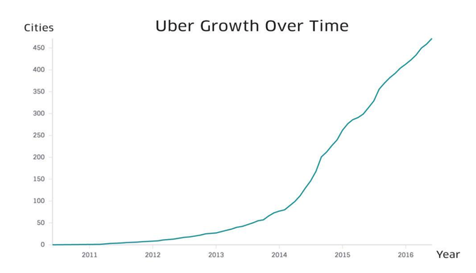 uber growth over time