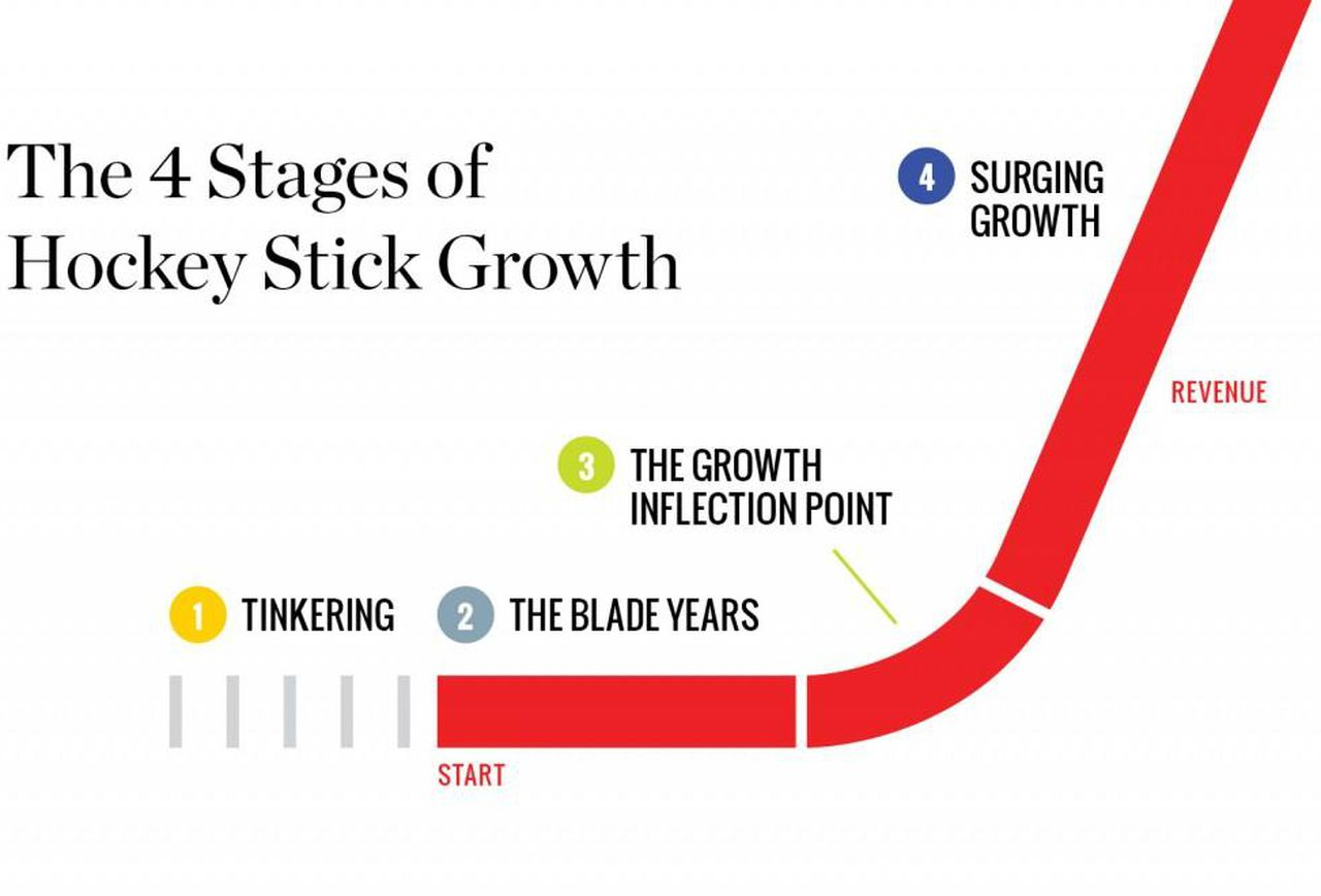 hockey stick growth startups